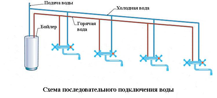 Подключение водоснабжения